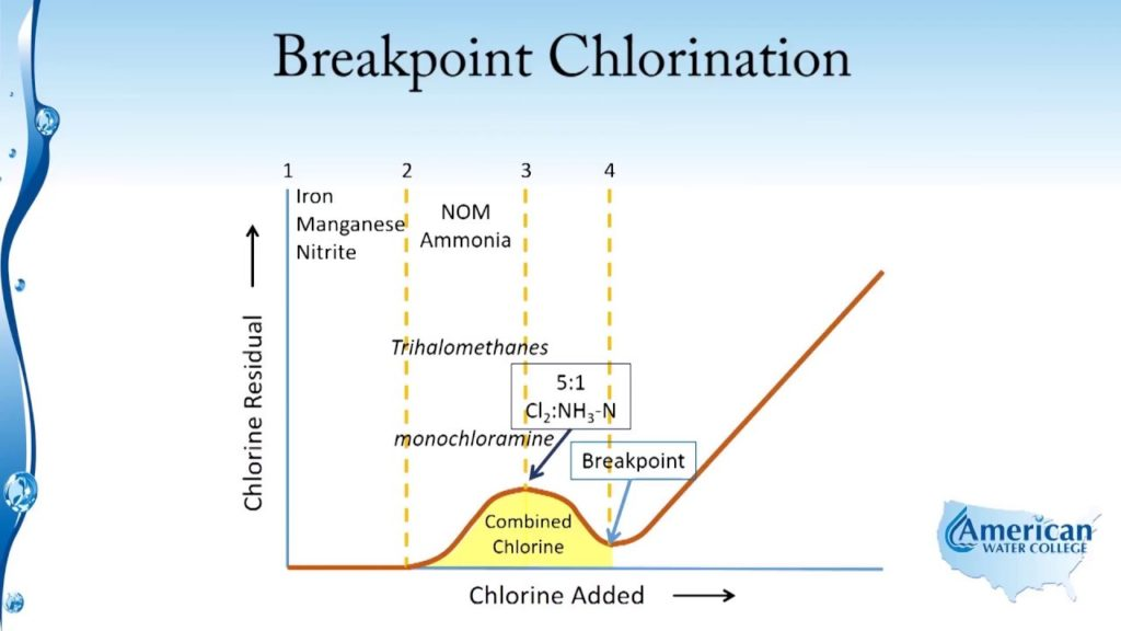chlorination